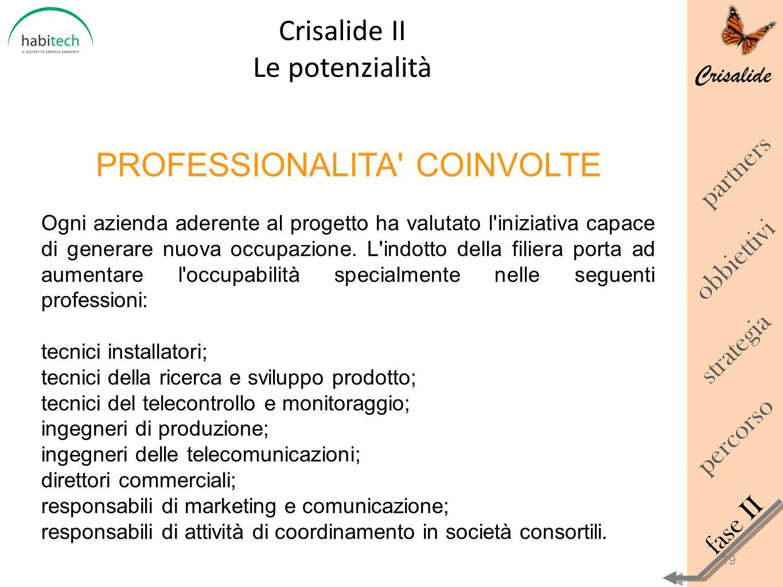 Crisalide Crisalide II Le potenzialità obbiettivi percorso strategia fase II partners 19 PROFESSIONALITA' COINVOLTE Ogni azienda aderente al progetto