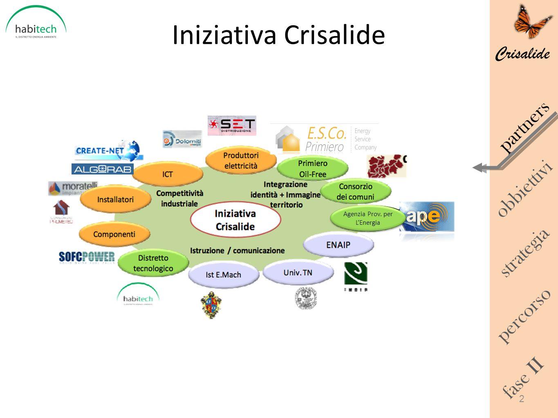 Crisalide Iniziativa Crisalide obbiettivi percorso strategia fase II partners Comune Roncegno Terme Agenzia Prov. per LEnergia 2