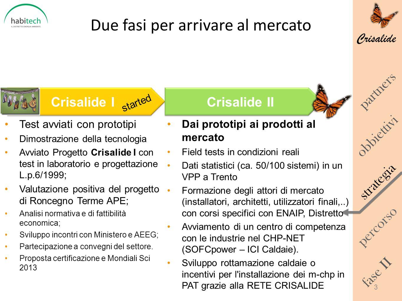 Crisalide Due fasi per arrivare al mercato obbiettivi percorso strategia fase II partners Dai prototipi ai prodotti al mercato Field tests in condizio