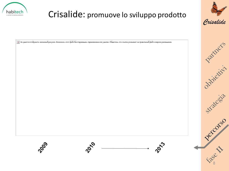 Crisalide obbiettivi percorso strategia fase II partners Crisalide: promuove lo sviluppo prodotto 20102009 8 2013
