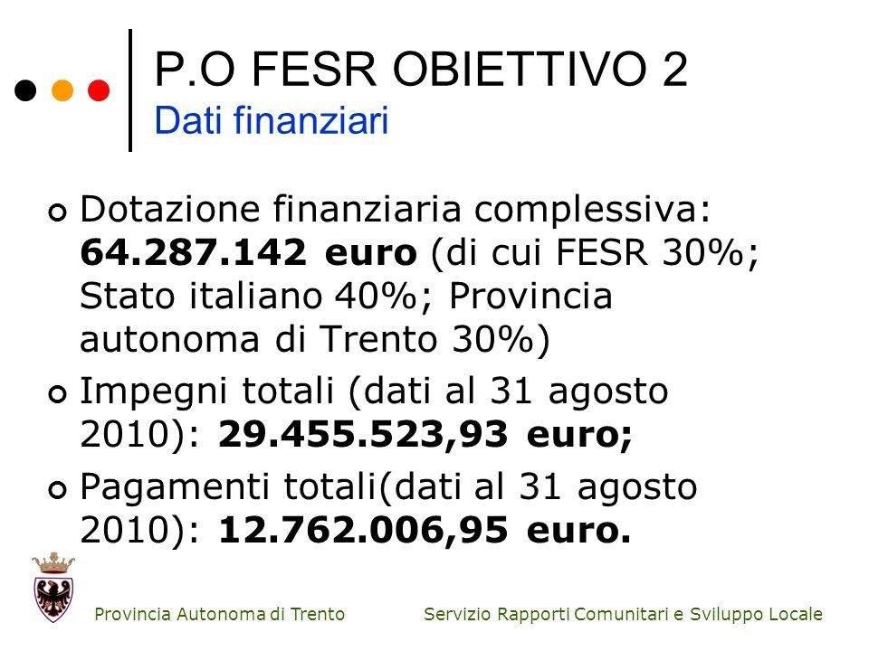 Servizio Rapporti Comunitari e Sviluppo Locale Provincia Autonoma di Trento P.O FESR OBIETTIVO 2 Dati finanziari Dotazione finanziaria complessiva: 64