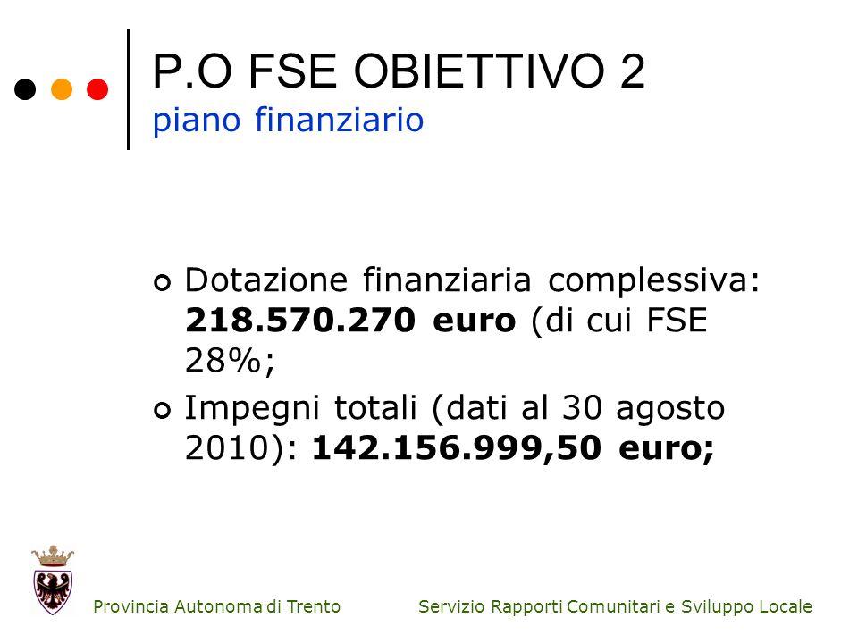 Servizio Rapporti Comunitari e Sviluppo Locale Provincia Autonoma di Trento P.O FSE OBIETTIVO 2 piano finanziario Dotazione finanziaria complessiva: 2