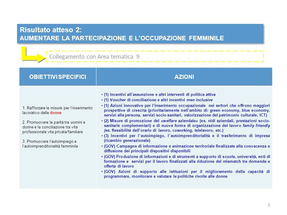 Risultato atteso 2: AUMENTARE LA PARTECIPAZIONE E LOCCUPAZIONE FEMMINILE Risultato atteso 2: AUMENTARE LA PARTECIPAZIONE E LOCCUPAZIONE FEMMINILE OBIETTIVI SPECIFICIAZIONI 1.