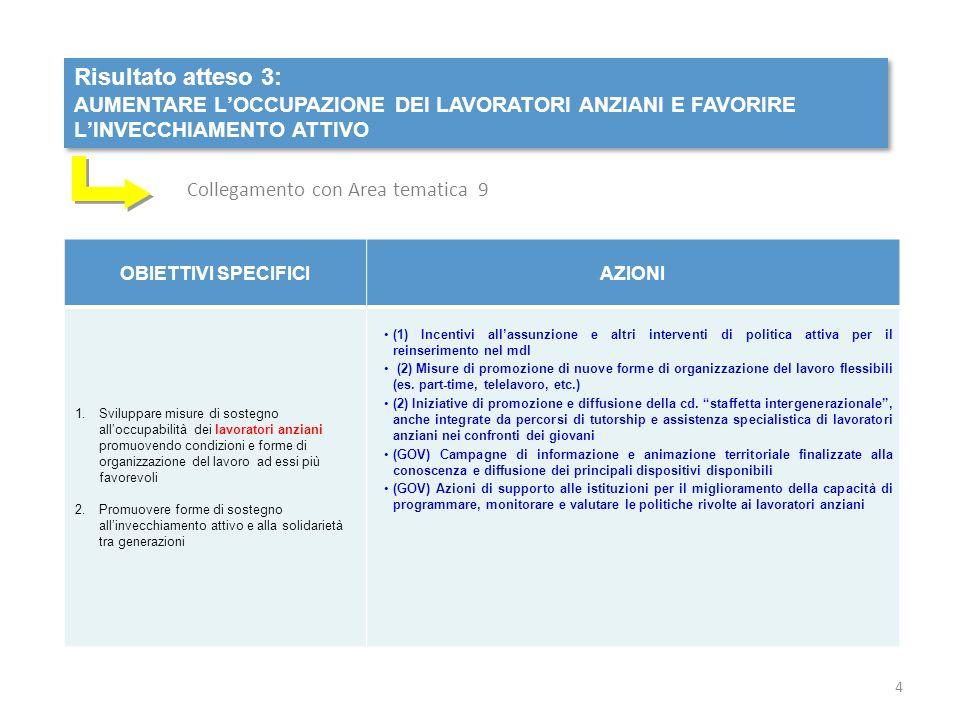 Risultato atteso 3: AUMENTARE LOCCUPAZIONE DEI LAVORATORI ANZIANI E FAVORIRE LINVECCHIAMENTO ATTIVO Risultato atteso 3: AUMENTARE LOCCUPAZIONE DEI LAVORATORI ANZIANI E FAVORIRE LINVECCHIAMENTO ATTIVO OBIETTIVI SPECIFICIAZIONI 1.Sviluppare misure di sostegno alloccupabilità dei lavoratori anziani promuovendo condizioni e forme di organizzazione del lavoro ad essi più favorevoli 2.Promuovere forme di sostegno allinvecchiamento attivo e alla solidarietà tra generazioni (1) Incentivi allassunzione e altri interventi di politica attiva per il reinserimento nel mdl (2) Misure di promozione di nuove forme di organizzazione del lavoro flessibili (es.