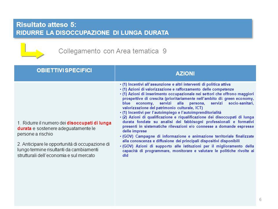 Risultato atteso 5: RIDURRE LA DISOCCUPAZIONE DI LUNGA DURATA Risultato atteso 5: RIDURRE LA DISOCCUPAZIONE DI LUNGA DURATA OBIETTIVI SPECIFICI AZIONI 1.
