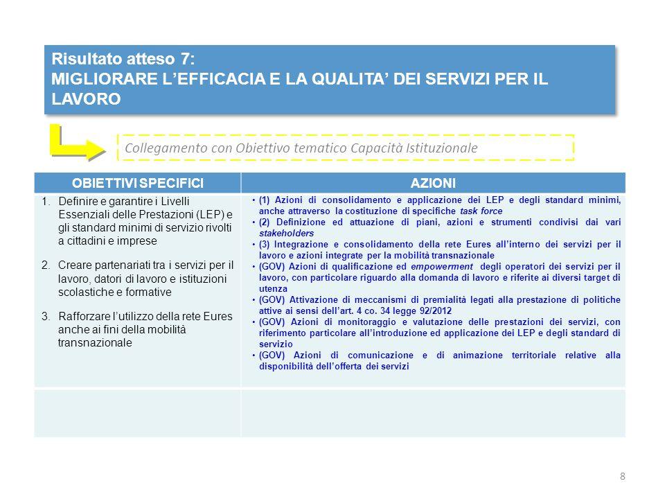 Risultato atteso 7: MIGLIORARE LEFFICACIA E LA QUALITA DEI SERVIZI PER IL LAVORO Risultato atteso 7: MIGLIORARE LEFFICACIA E LA QUALITA DEI SERVIZI PER IL LAVORO OBIETTIVI SPECIFICIAZIONI 1.Definire e garantire i Livelli Essenziali delle Prestazioni (LEP) e gli standard minimi di servizio rivolti a cittadini e imprese 2.Creare partenariati tra i servizi per il lavoro, datori di lavoro e istituzioni scolastiche e formative 3.Rafforzare lutilizzo della rete Eures anche ai fini della mobilità transnazionale (1) Azioni di consolidamento e applicazione dei LEP e degli standard minimi, anche attraverso la costituzione di specifiche task force (2) Definizione ed attuazione di piani, azioni e strumenti condivisi dai vari stakeholders (3) Integrazione e consolidamento della rete Eures allinterno dei servizi per il lavoro e azioni integrate per la mobilità transnazionale (GOV) Azioni di qualificazione ed empowerment degli operatori dei servizi per il lavoro, con particolare riguardo alla domanda di lavoro e riferite ai diversi target di utenza (GOV) Attivazione di meccanismi di premialità legati alla prestazione di politiche attive ai sensi dellart.