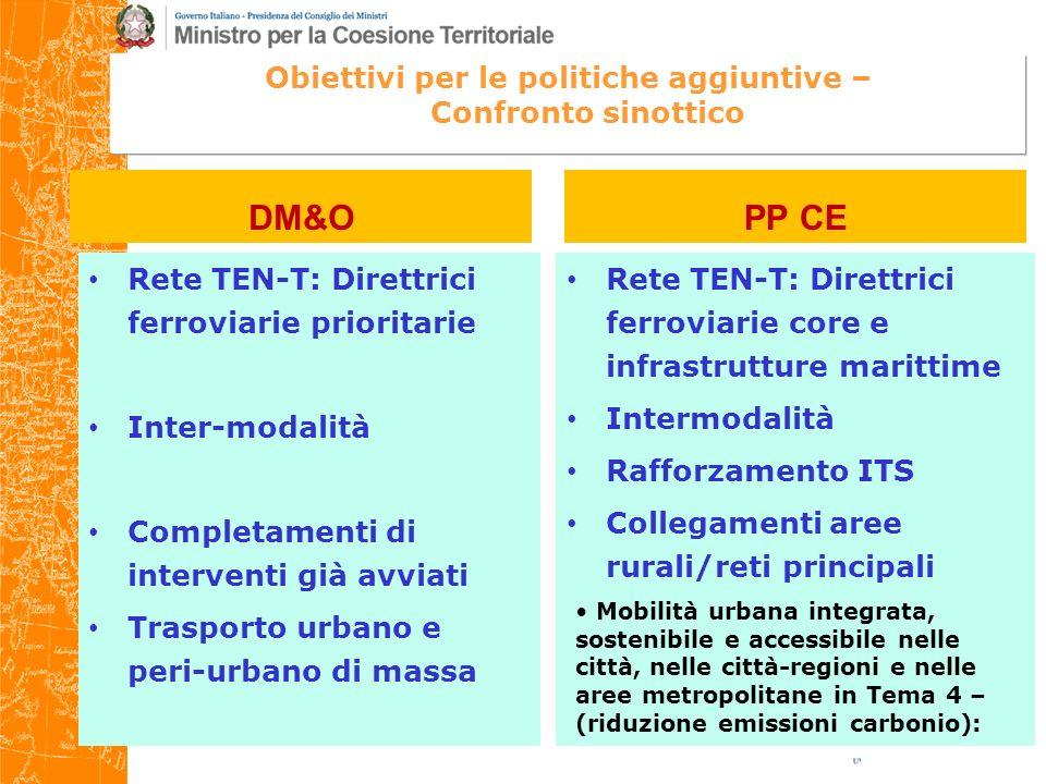 DM&OPP CE Obiettivi per le politiche aggiuntive – Confronto sinottico Rete TEN-T: Direttrici ferroviarie prioritarie Inter-modalità Completamenti di interventi già avviati Trasporto urbano e peri-urbano di massa Rete TEN-T: Direttrici ferroviarie core e infrastrutture marittime Intermodalità Rafforzamento ITS Collegamenti aree rurali/reti principali Mobilità urbana integrata, sostenibile e accessibile nelle città, nelle città-regioni e nelle aree metropolitane in Tema 4 – (riduzione emissioni carbonio):