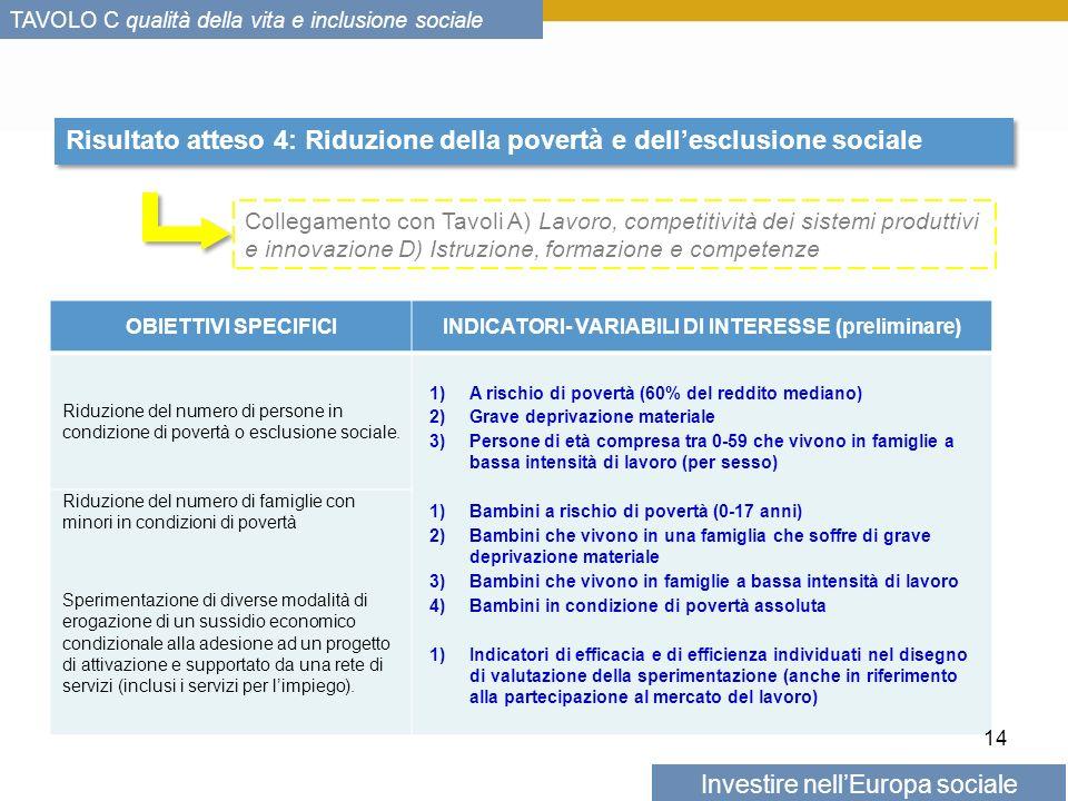 Investire nellEuropa sociale TAVOLO C qualità della vita e inclusione sociale Risultato atteso 4: Riduzione della povertà e dellesclusione sociale OBIETTIVI SPECIFICIINDICATORI- VARIABILI DI INTERESSE (preliminare) Riduzione del numero di persone in condizione di povertà o esclusione sociale.