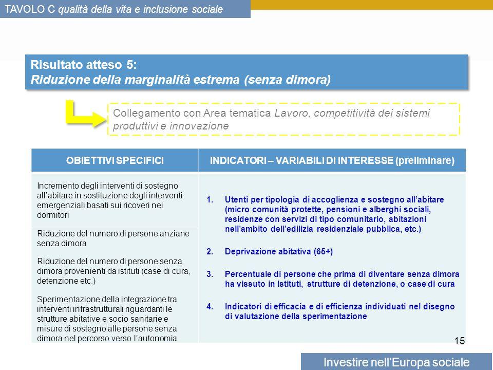 Investire nellEuropa sociale TAVOLO C qualità della vita e inclusione sociale Risultato atteso 5: Riduzione della marginalità estrema (senza dimora) Risultato atteso 5: Riduzione della marginalità estrema (senza dimora) OBIETTIVI SPECIFICIINDICATORI – VARIABILI DI INTERESSE (preliminare) Incremento degli interventi di sostegno allabitare in sostituzione degli interventi emergenziali basati sui ricoveri nei dormitori 1.Utenti per tipologia di accoglienza e sostegno allabitare (micro comunità protette, pensioni e alberghi sociali, residenze con servizi di tipo comunitario, abitazioni nellambito delledilizia residenziale pubblica, etc.) 2.Deprivazione abitativa (65+) 3.Percentuale di persone che prima di diventare senza dimora ha vissuto in Istituti, strutture di detenzione, o case di cura 4.Indicatori di efficacia e di efficienza individuati nel disegno di valutazione della sperimentazione Riduzione del numero di persone anziane senza dimora Riduzione del numero di persone senza dimora provenienti da istituti (case di cura, detenzione etc.) Sperimentazione della integrazione tra interventi infrastrutturali riguardanti le strutture abitative e socio sanitarie e misure di sostegno alle persone senza dimora nel percorso verso lautonomia 15 Collegamento con Area tematica Lavoro, competitività dei sistemi produttivi e innovazione
