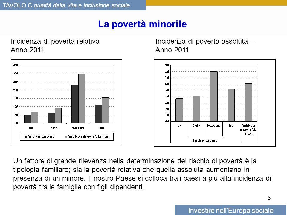 Investire nellEuropa sociale TAVOLO C qualità della vita e inclusione sociale La povertà minorile 5 Un fattore di grande rilevanza nella determinazione del rischio di povertà è la tipologia familiare; sia la povertà relativa che quella assoluta aumentano in presenza di un minore.