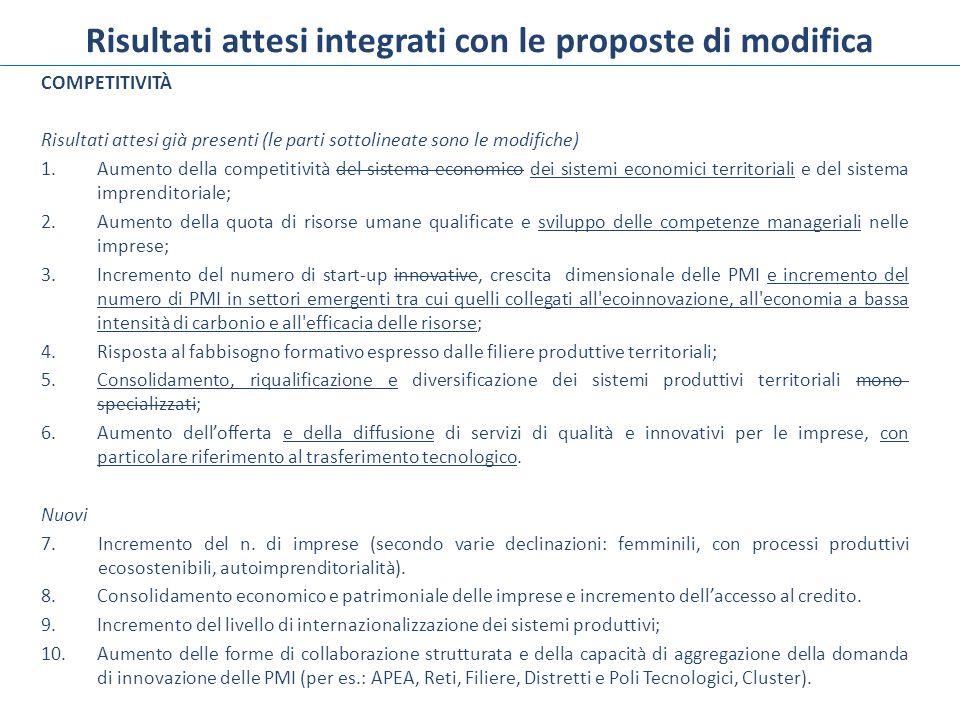 Risultati attesi integrati con le proposte di modifica COMPETITIVITÀ Risultati attesi già presenti (le parti sottolineate sono le modifiche) 1.Aumento