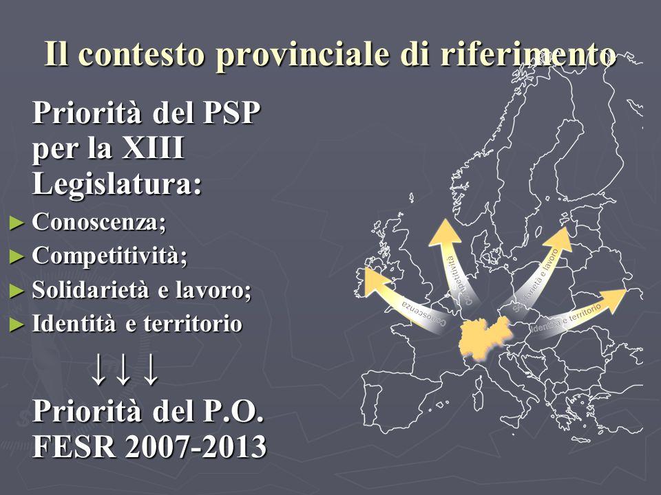 Il contesto provinciale di riferimento Priorità del PSP per la XIII Legislatura: Priorità del PSP per la XIII Legislatura: Conoscenza; Conoscenza; Competitività; Competitività; Solidarietà e lavoro; Solidarietà e lavoro; Identità e territorio Identità e territorio Priorità del P.O.