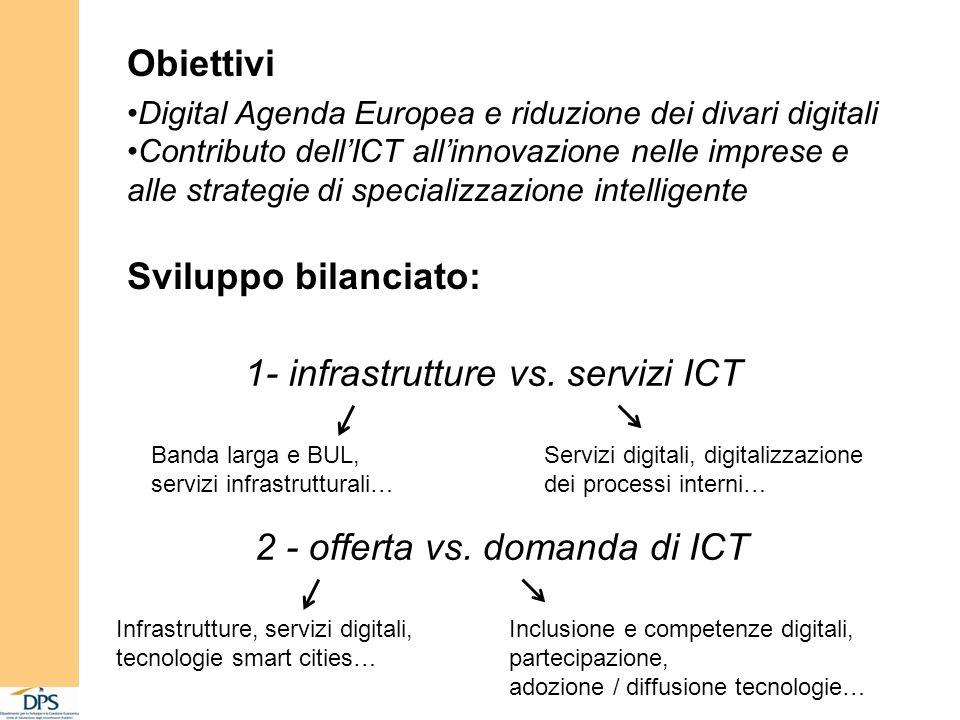 Obiettivi Digital Agenda Europea e riduzione dei divari digitali Contributo dellICT allinnovazione nelle imprese e alle strategie di specializzazione intelligente Sviluppo bilanciato: 2 - offerta vs.