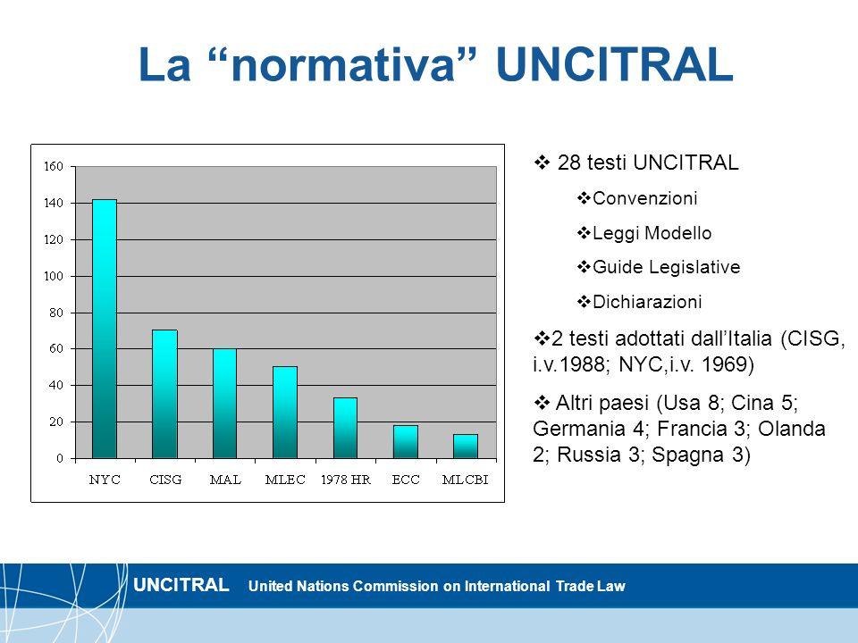 UNCITRAL United Nations Commission on International Trade Law La normativa UNCITRAL 28 testi UNCITRAL Convenzioni Leggi Modello Guide Legislative Dich