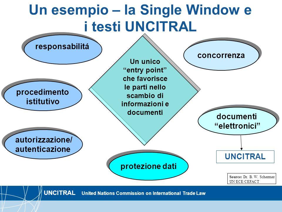 UNCITRAL United Nations Commission on International Trade Law protezione dati responsabilitá concorrenza documenti elettronici documenti elettronici U