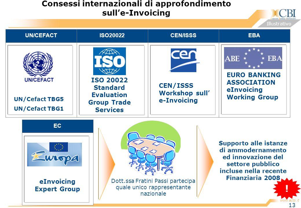 www.acbi.it 13 ISO20022 Consessi internazionali di approfondimento sulle-Invoicing Illustrativo UN/CEFACTCEN/ISSSEBA UN/Cefact TBG5 UN/Cefact TBG1 ISO