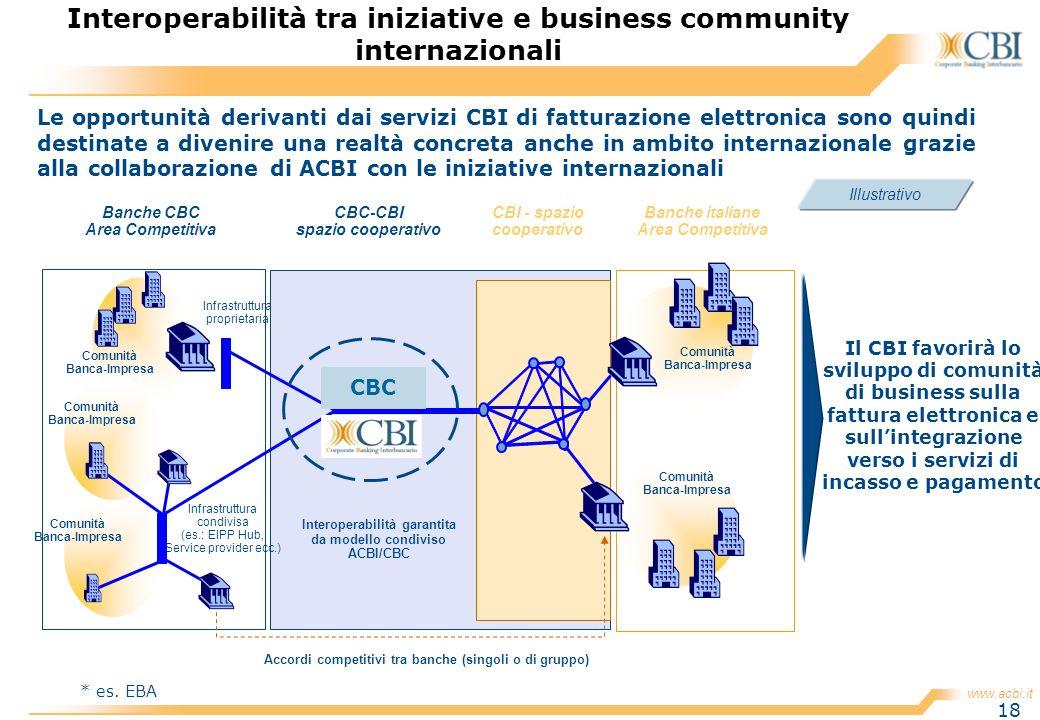 www.acbi.it 18 Illustrativo Accordi competitivi tra banche (singoli o di gruppo) Banche italiane Area Competitiva Interoperabilità garantita da modell