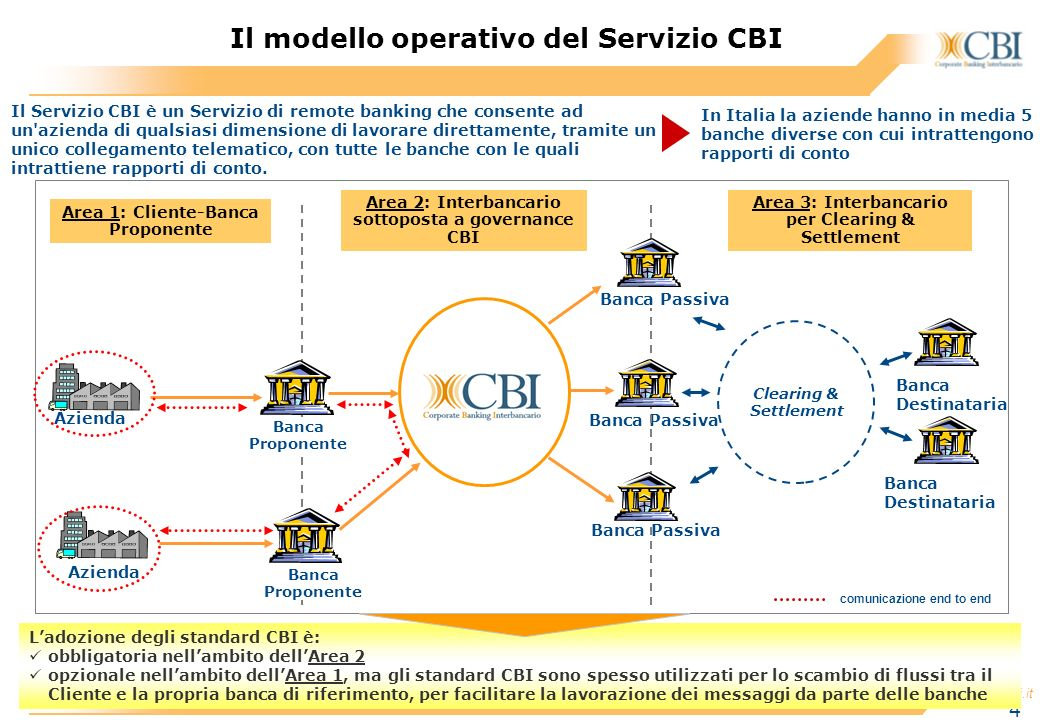 www.acbi.it 4 Banca Passiva C&S Systems Banca Destinataria Clearing & Settlement Azienda Banca Proponente Banca Passiva Azienda Banca Proponente comun