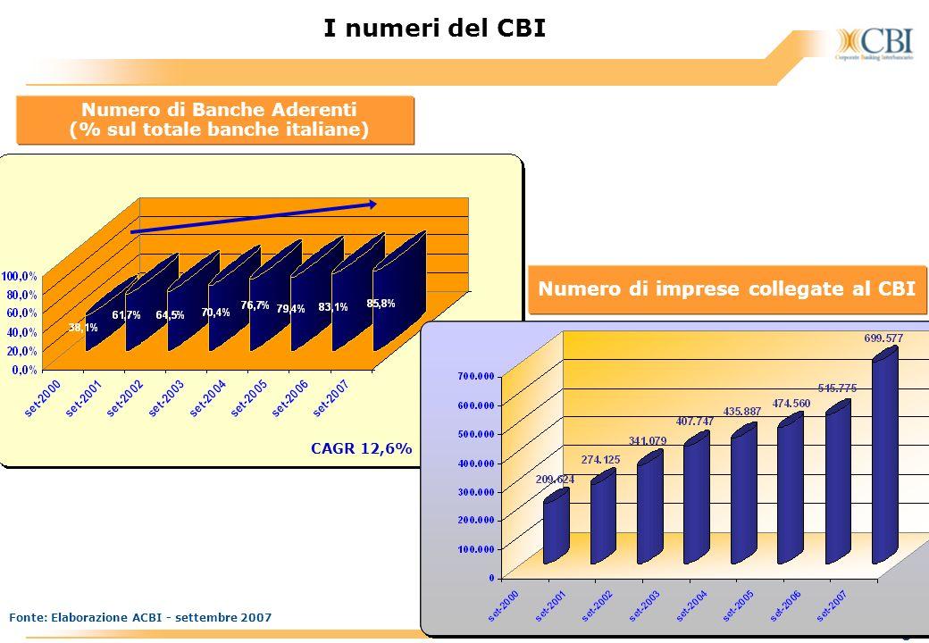 www.acbi.it 5 I numeri del CBI Fonte: Elaborazione ACBI - settembre 2007 Numero di imprese collegate al CBI CAGR 12,6% Numero di Banche Aderenti (% su