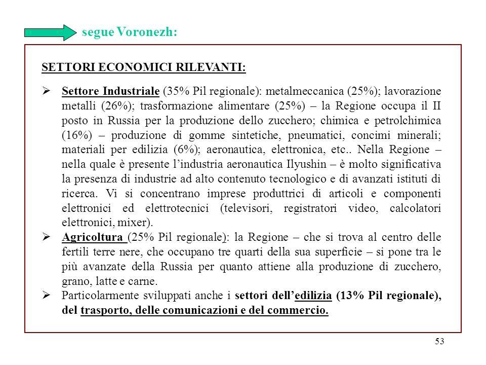 53 SETTORI ECONOMICI RILEVANTI: Settore Industriale (35% Pil regionale): metalmeccanica (25%); lavorazione metalli (26%); trasformazione alimentare (2
