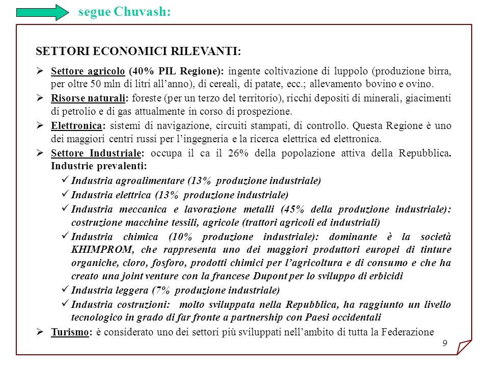 9 SETTORI ECONOMICI RILEVANTI: Settore agricolo (40% PIL Regione): ingente coltivazione di luppolo (produzione birra, per oltre 50 mln di litri allann