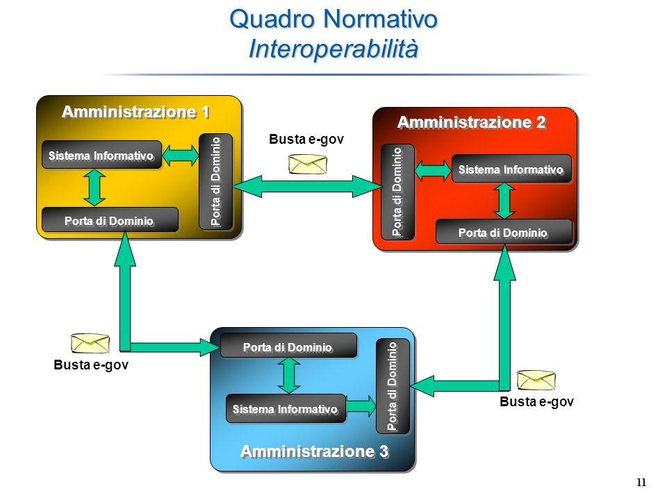 11 Quadro Normativo Interoperabilità Sistema Informativo Amministrazione 1 Amministrazione 3 Porta di Dominio Amministrazione 2 Porta di Dominio Busta