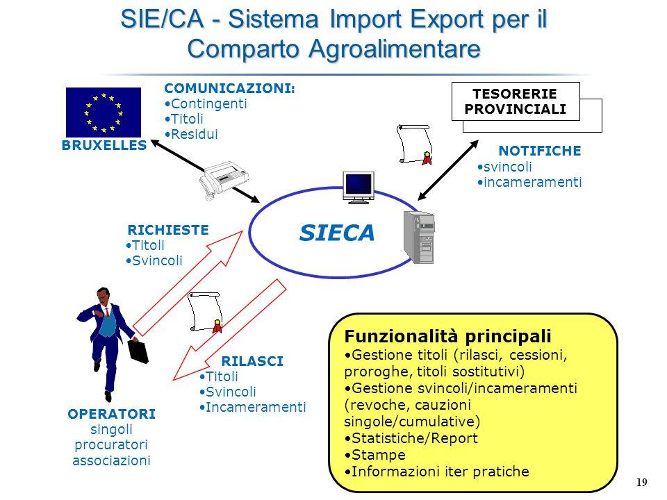 19 SIE/CA - Sistema Import Export per il Comparto Agroalimentare OPERATORI singoli procuratori associazioni RICHIESTE Titoli Svincoli RILASCI Titoli S