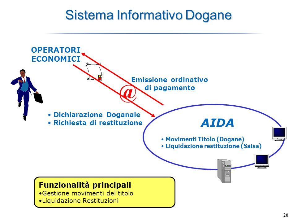 20 Sistema Informativo Dogane OPERATORI ECONOMICI Dichiarazione Doganale Richiesta di restituzione Funzionalità principali Gestione movimenti del tito