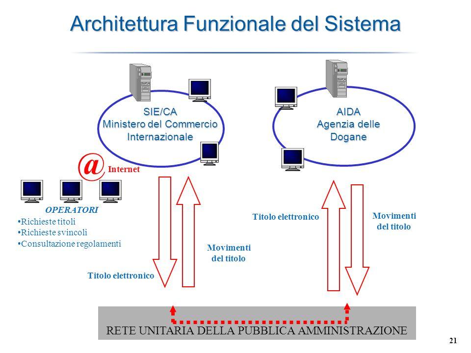 21 Architettura Funzionale del Sistema SIE/CA Ministero del Commercio Internazionale RETE UNITARIA DELLA PUBBLICA AMMINISTRAZIONE OPERATORI AIDA Agenz