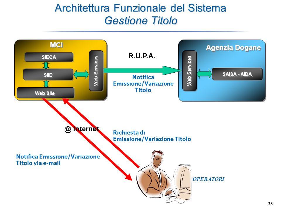 23 Architettura Funzionale del Sistema Gestione Titolo SIIE MCI Agenzia Dogane Notifica Emissione/Variazione Titolo SAISA - AIDA Web Services R.U.P.A.