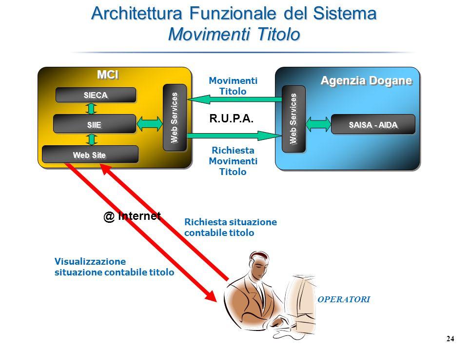 24 Architettura Funzionale del Sistema Movimenti Titolo MCI Agenzia Dogane Movimenti Titolo SAISA - AIDA R.U.P.A. @ Internet Richiesta situazione cont