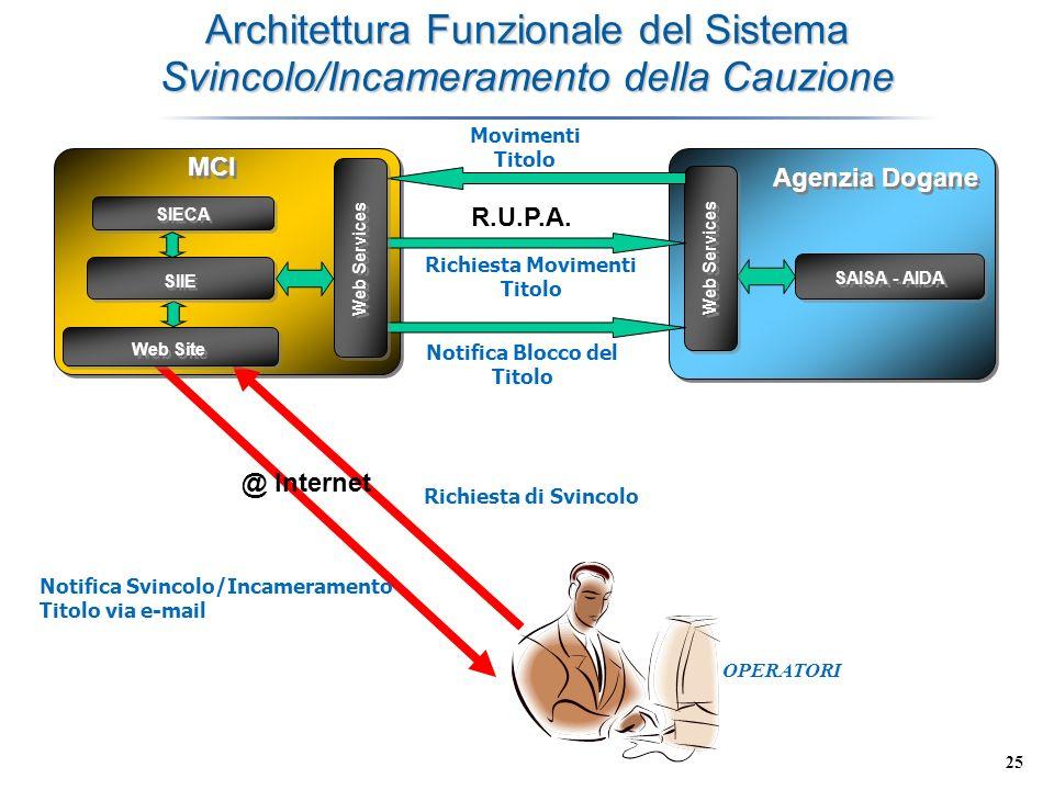 25 Architettura Funzionale del Sistema Svincolo/Incameramento della Cauzione MCI Agenzia Dogane SAISA - AIDA Web Services @ Internet Richiesta di Svin