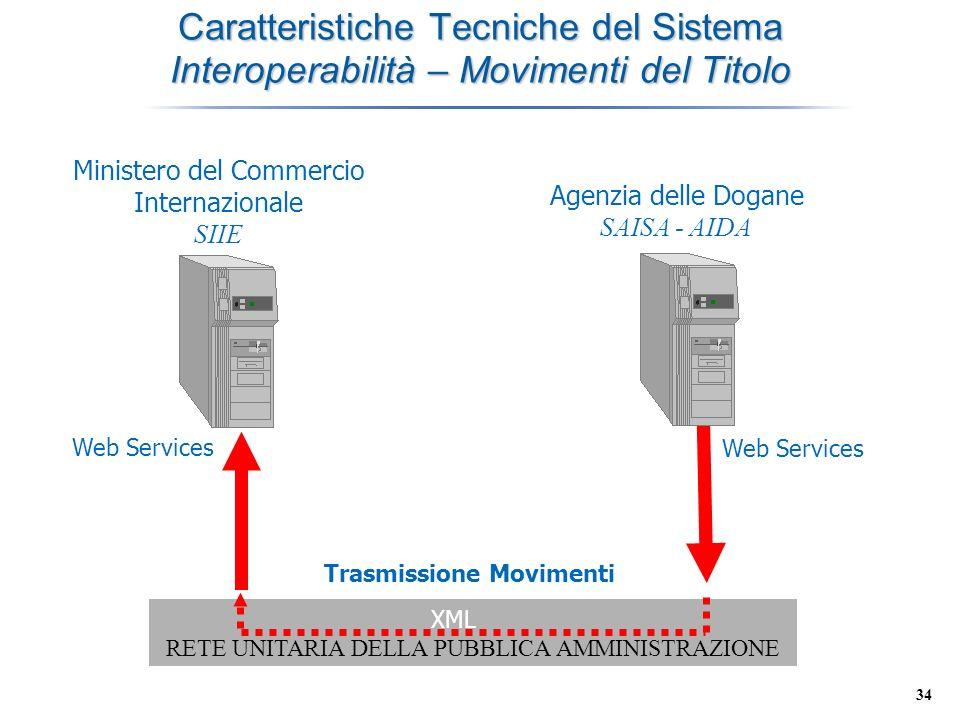 34 Caratteristiche Tecniche del Sistema Interoperabilità – Movimenti del Titolo RETE UNITARIA DELLA PUBBLICA AMMINISTRAZIONE Ministero del Commercio I