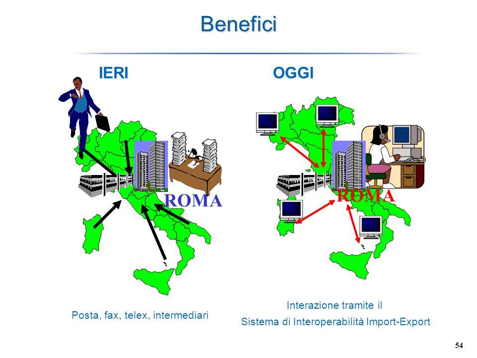 54 Benefici OGGI ROMA Interazione tramite il Sistema di Interoperabilità Import-Export IERI Posta, fax, telex, intermediari ROMA