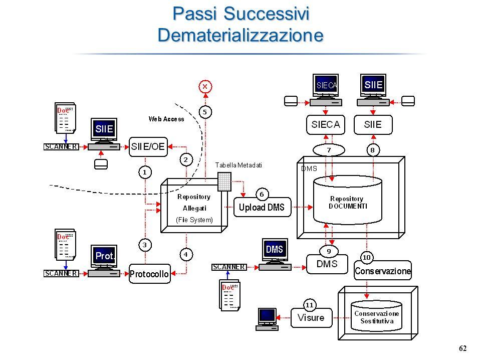 62 Passi Successivi Dematerializzazione