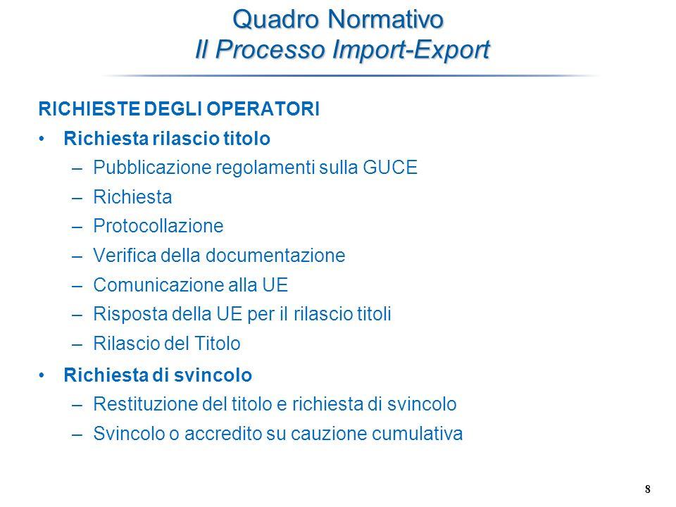 8 Quadro Normativo Il Processo Import-Export RICHIESTE DEGLI OPERATORI Richiesta rilascio titolo –Pubblicazione regolamenti sulla GUCE –Richiesta –Pro