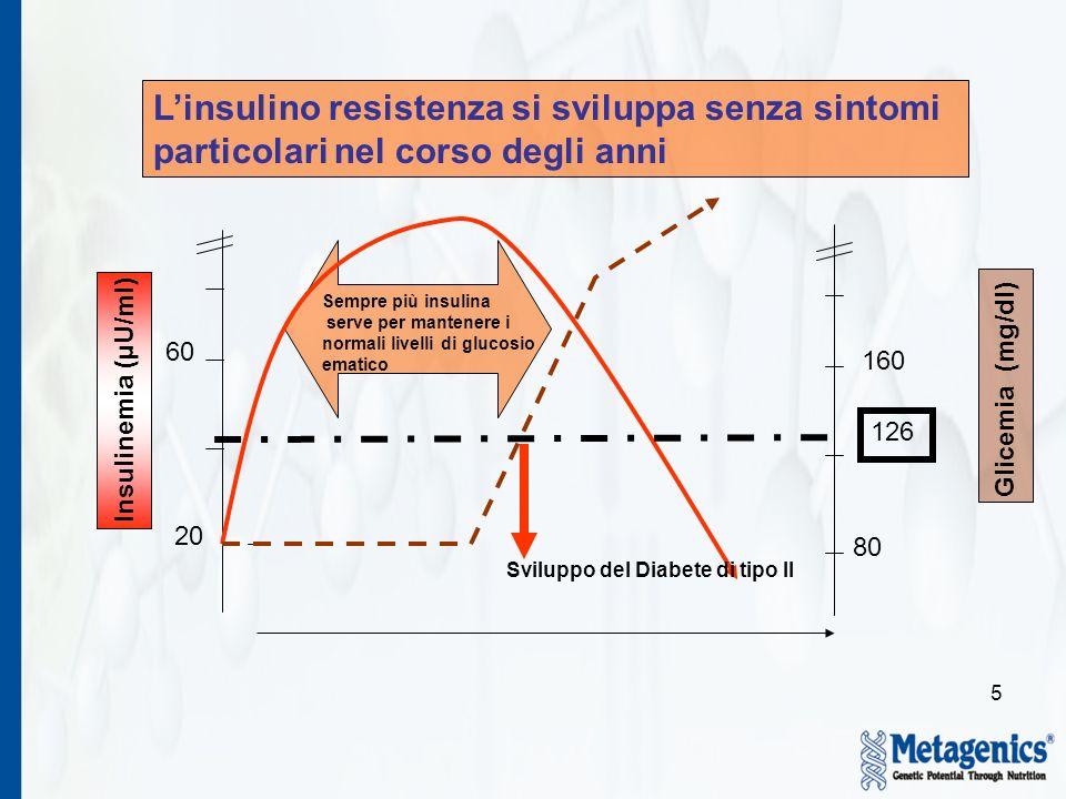 5 Insulinemia (µU/ml) 20 60 80 160 Glicemia (mg/dl) Linsulino resistenza si sviluppa senza sintomi particolari nel corso degli anni 126 Sempre più insulina serve per mantenere i normali livelli di glucosio ematico Sviluppo del Diabete di tipo II