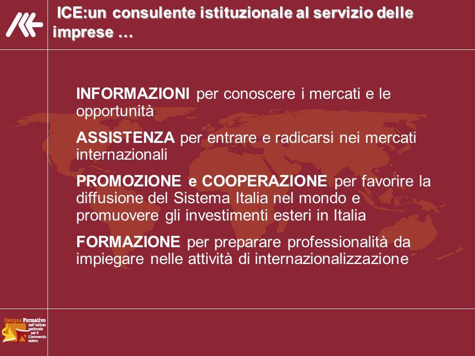 ICE:un consulente istituzionale al servizio delle imprese … ICE:un consulente istituzionale al servizio delle imprese … INFORMAZIONI per conoscere i mercati e le opportunità ASSISTENZA per entrare e radicarsi nei mercati internazionali PROMOZIONE e COOPERAZIONE per favorire la diffusione del Sistema Italia nel mondo e promuovere gli investimenti esteri in Italia FORMAZIONE per preparare professionalità da impiegare nelle attività di internazionalizzazione