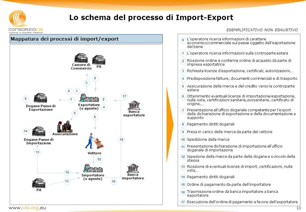 10 Lo schema del processo di Import-Export ESEMPLIFICATIVO NON ESAUSTIVO Esportatore (o agente) Camere di Commercio Dogane Paese di Esportazione 6 2 3