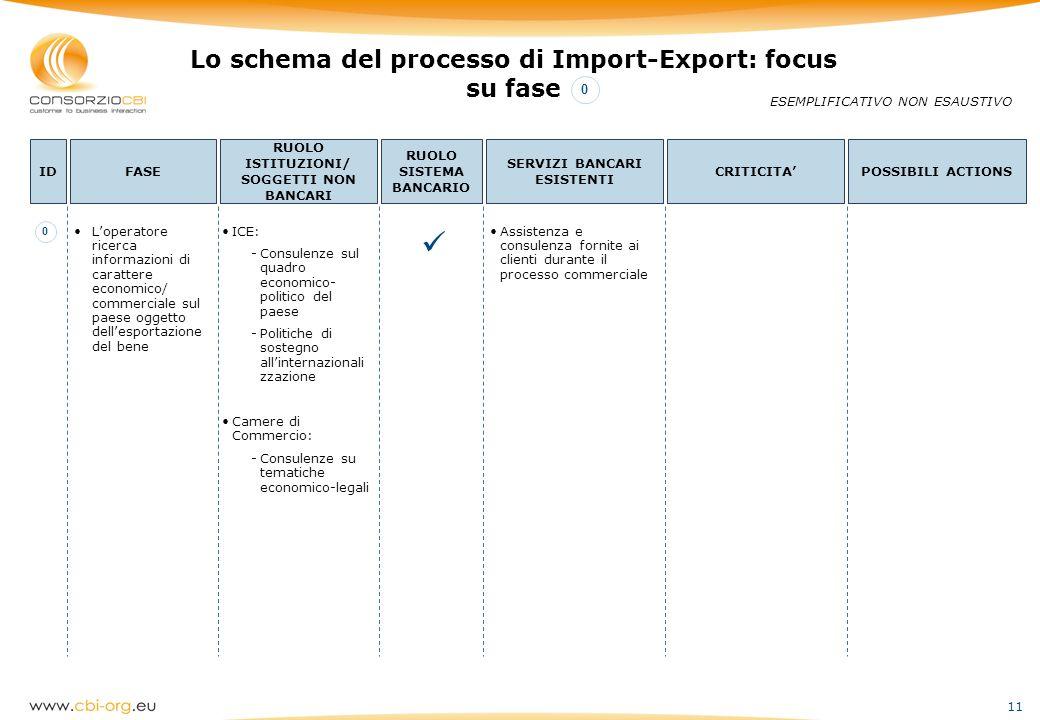 11 Lo schema del processo di Import-Export: focus su fase ESEMPLIFICATIVO NON ESAUSTIVO IDFASE RUOLO ISTITUZIONI/ SOGGETTI NON BANCARI RUOLO SISTEMA B