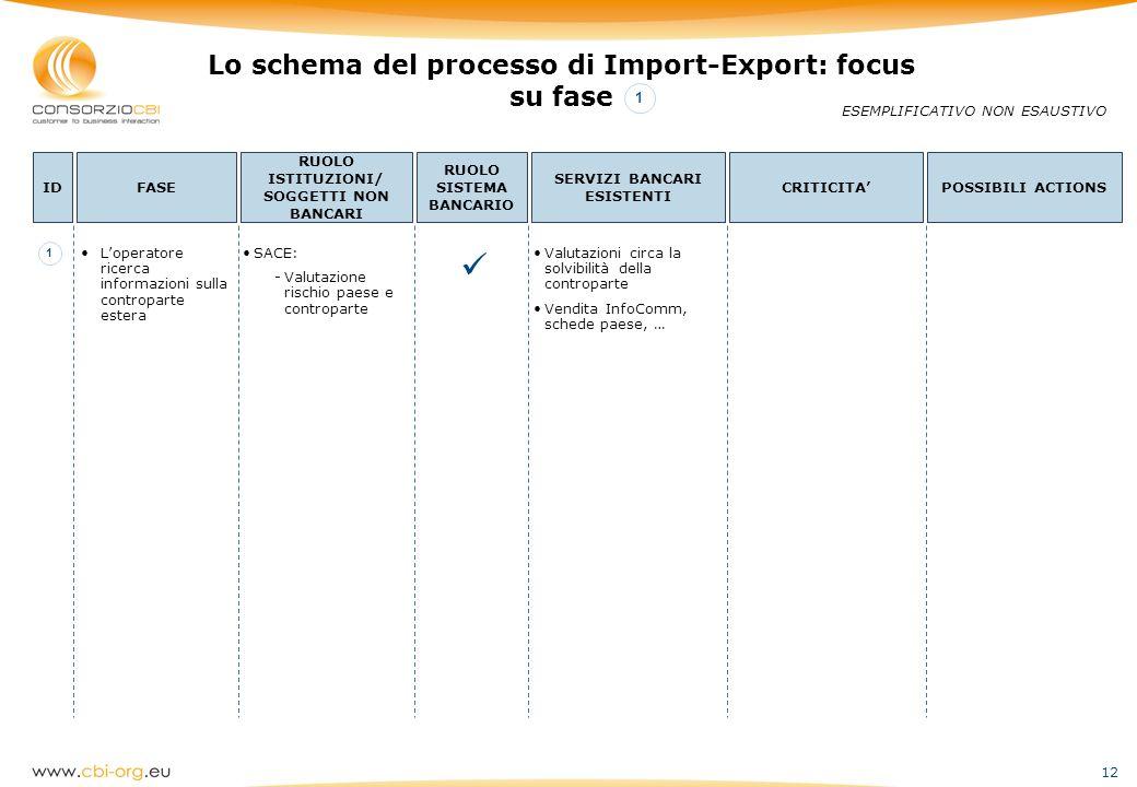 12 Lo schema del processo di Import-Export: focus su fase ESEMPLIFICATIVO NON ESAUSTIVO IDFASE RUOLO ISTITUZIONI/ SOGGETTI NON BANCARI RUOLO SISTEMA B