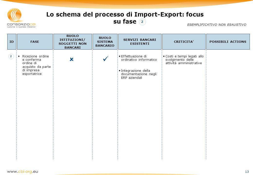 13 Lo schema del processo di Import-Export: focus su fase ESEMPLIFICATIVO NON ESAUSTIVO IDFASE RUOLO ISTITUZIONI/ SOGGETTI NON BANCARI RUOLO SISTEMA B