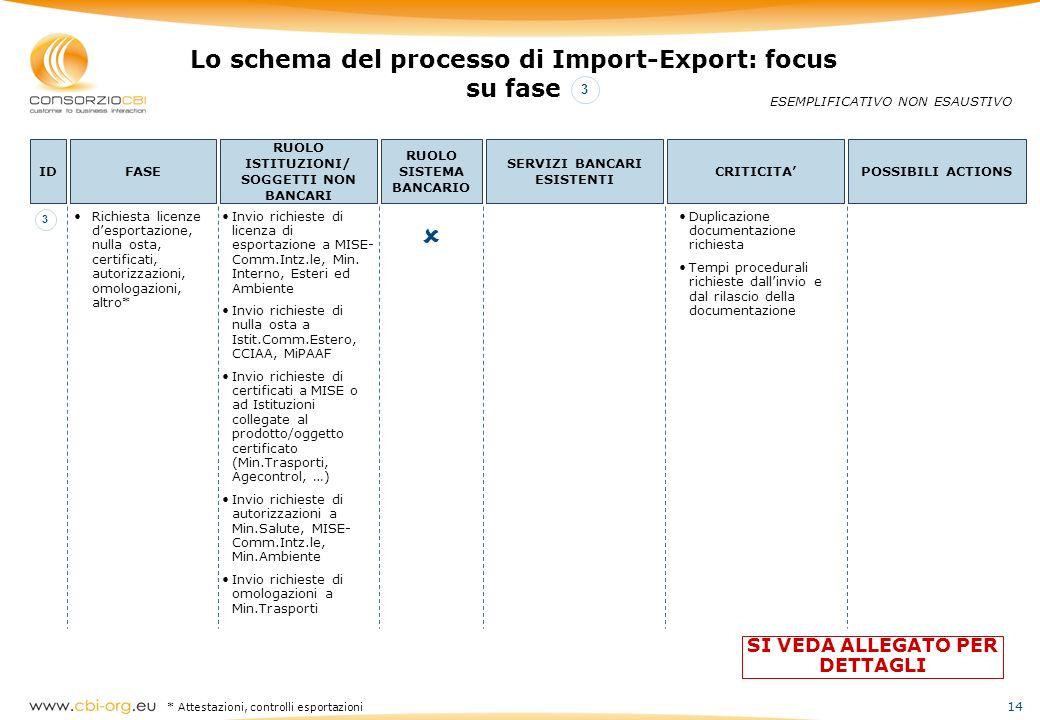 14 Invio richieste di licenza di esportazione a MISE- Comm.Intz.le, Min. Interno, Esteri ed Ambiente Invio richieste di nulla osta a Istit.Comm.Estero