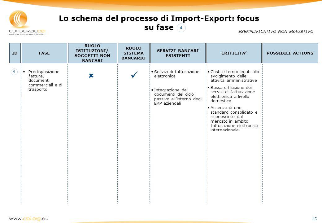 15 Lo schema del processo di Import-Export: focus su fase ESEMPLIFICATIVO NON ESAUSTIVO IDFASE RUOLO ISTITUZIONI/ SOGGETTI NON BANCARI RUOLO SISTEMA B