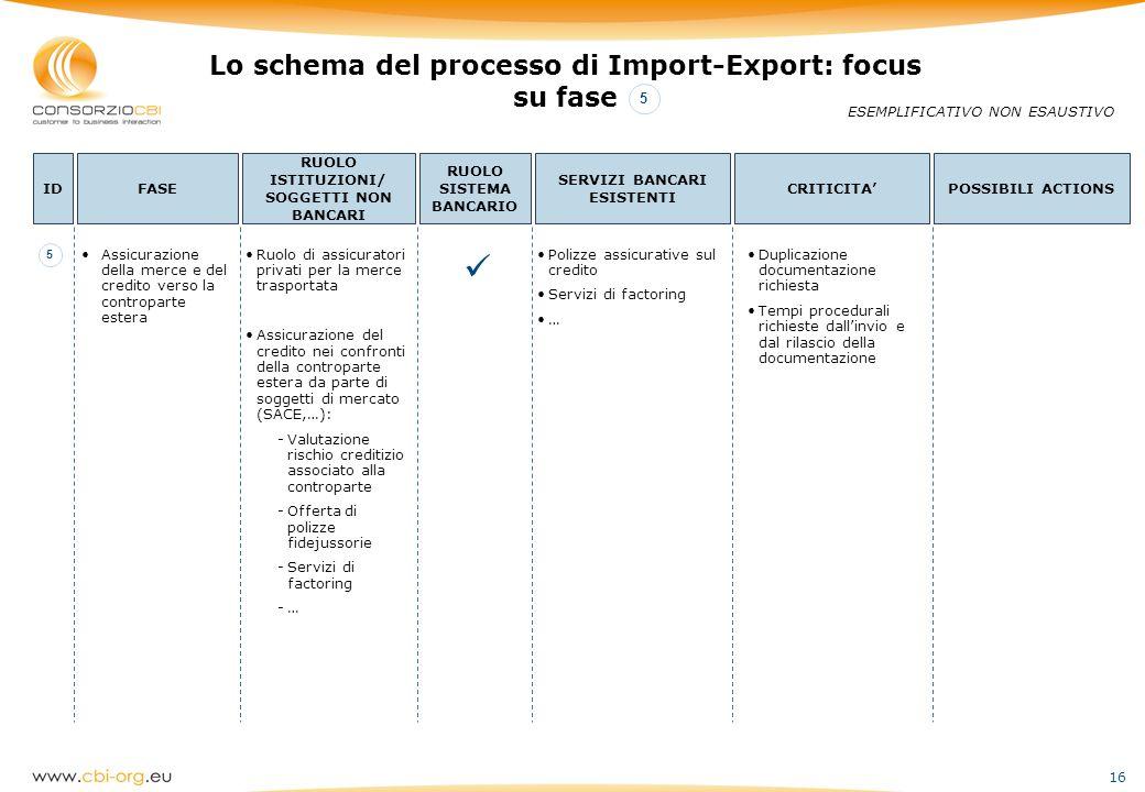 16 Lo schema del processo di Import-Export: focus su fase ESEMPLIFICATIVO NON ESAUSTIVO IDFASE RUOLO ISTITUZIONI/ SOGGETTI NON BANCARI RUOLO SISTEMA B