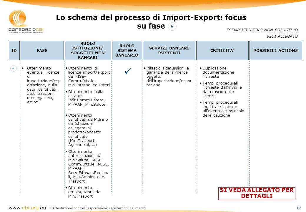 17 Lo schema del processo di Import-Export: focus su fase ESEMPLIFICATIVO NON ESAUSTIVO VEDI ALLEGATO IDFASE RUOLO ISTITUZIONI/ SOGGETTI NON BANCARI R