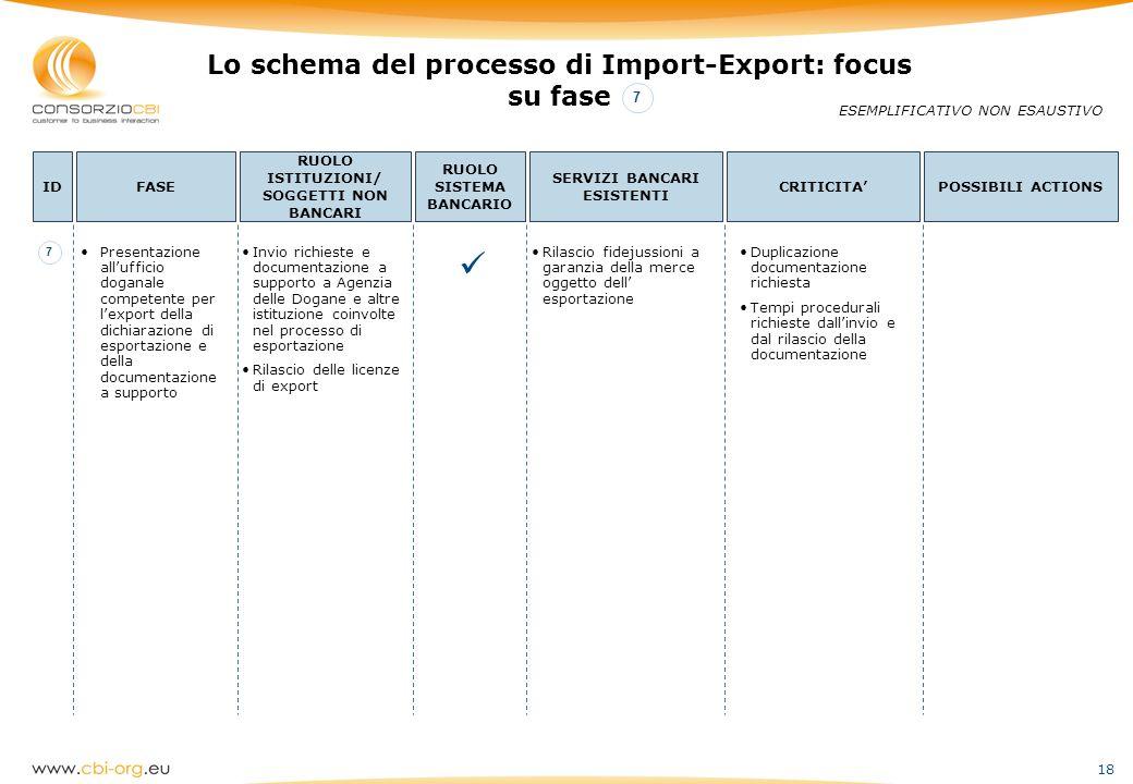 18 Lo schema del processo di Import-Export: focus su fase ESEMPLIFICATIVO NON ESAUSTIVO IDFASE RUOLO ISTITUZIONI/ SOGGETTI NON BANCARI RUOLO SISTEMA B