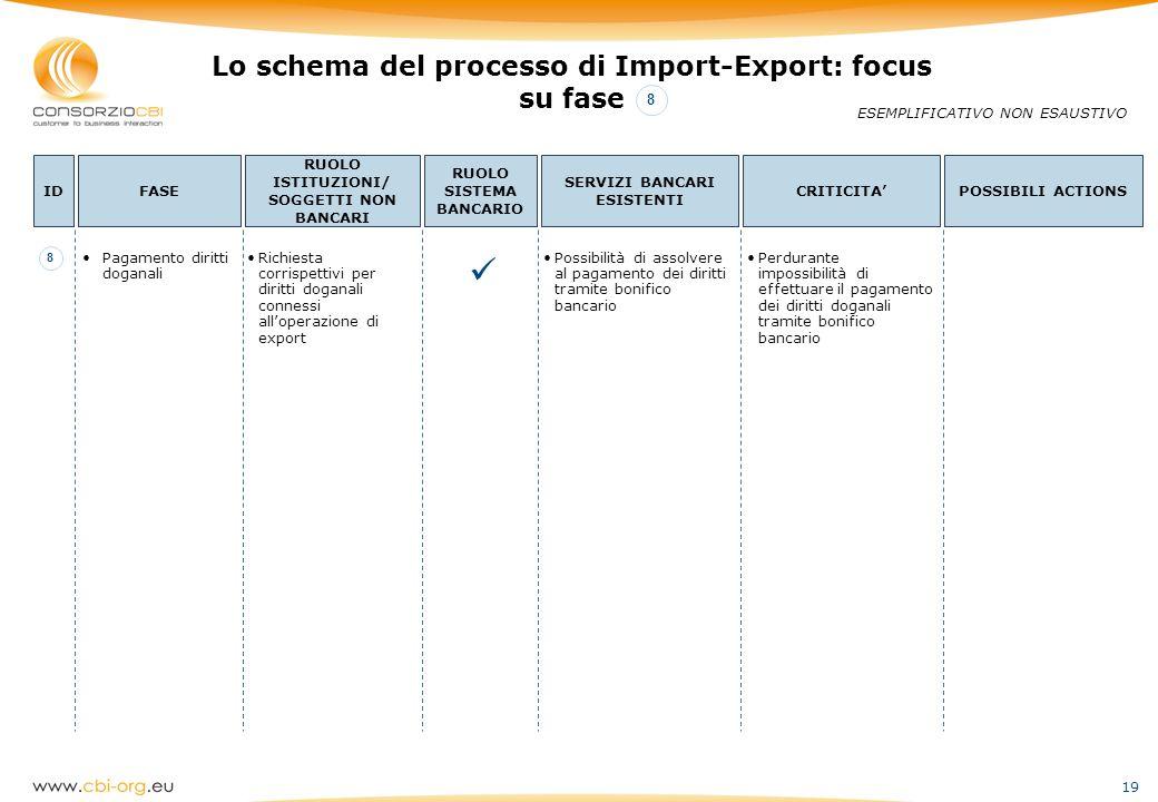 19 Lo schema del processo di Import-Export: focus su fase ESEMPLIFICATIVO NON ESAUSTIVO IDFASE RUOLO ISTITUZIONI/ SOGGETTI NON BANCARI RUOLO SISTEMA B