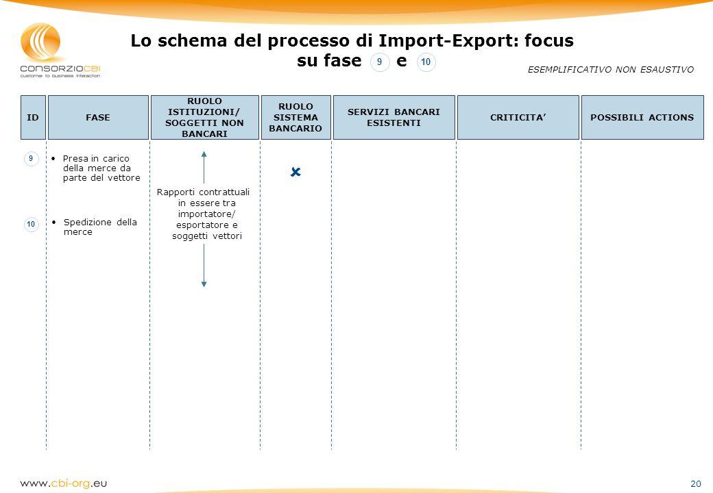20 Lo schema del processo di Import-Export: focus su fase e ESEMPLIFICATIVO NON ESAUSTIVO IDFASE RUOLO ISTITUZIONI/ SOGGETTI NON BANCARI RUOLO SISTEMA