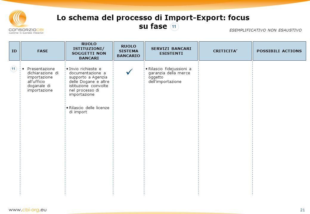 21 Lo schema del processo di Import-Export: focus su fase ESEMPLIFICATIVO NON ESAUSTIVO IDFASE RUOLO ISTITUZIONI/ SOGGETTI NON BANCARI RUOLO SISTEMA B